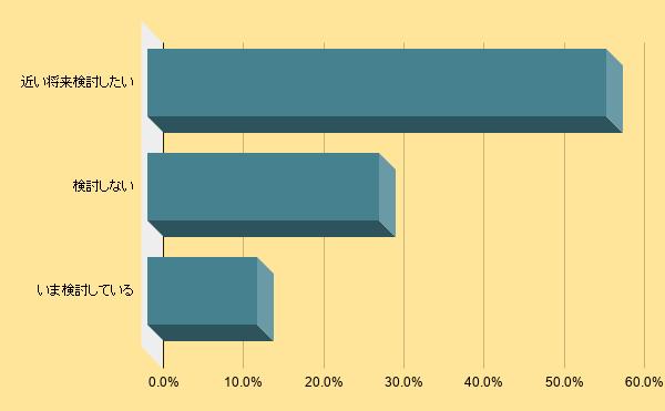 賃貸管理会社が管理戸数と入居率を伸ばす資料