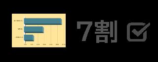 賃貸住宅のオーナーの【7割】は、管理会社を切り替えることを検討している
